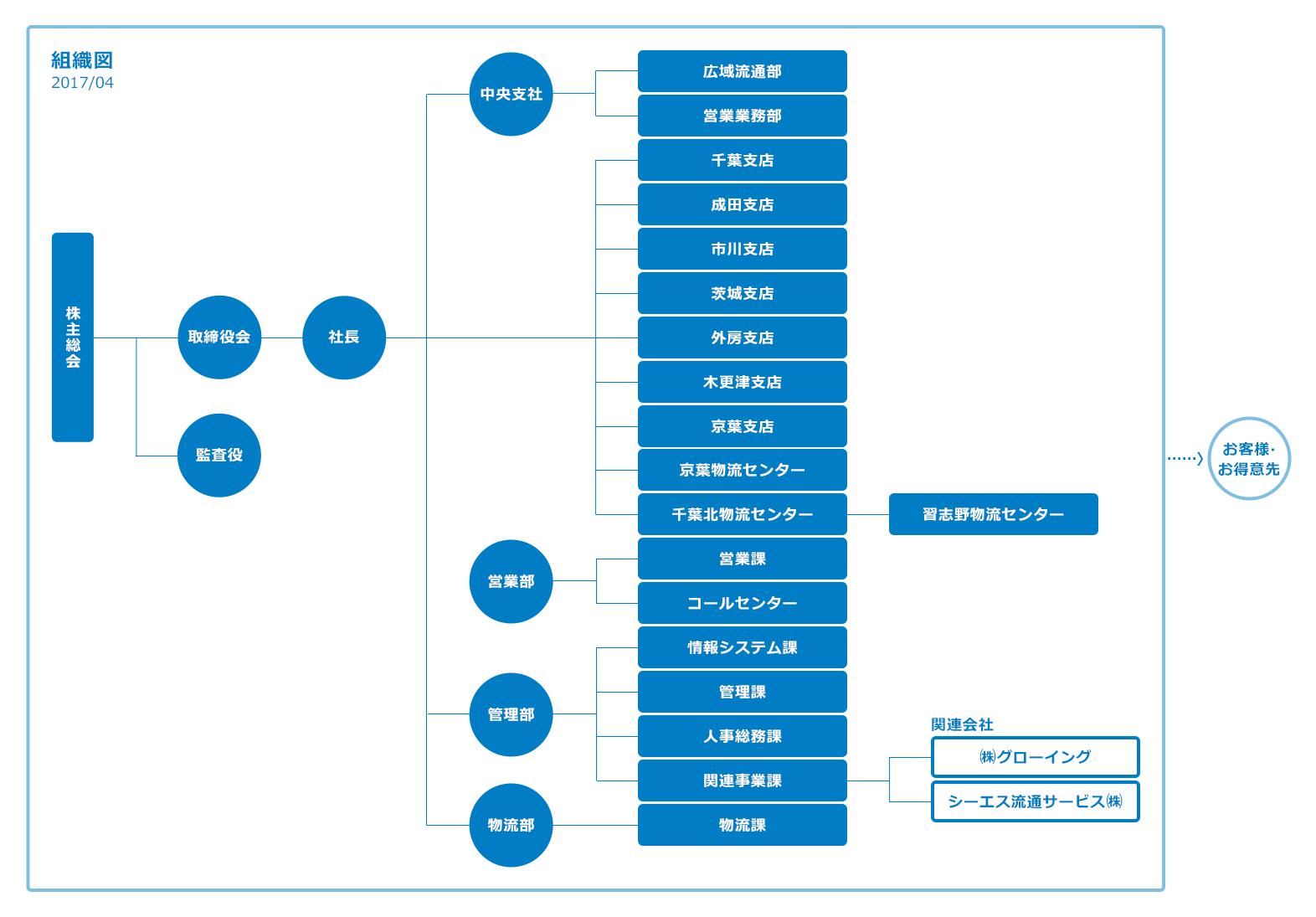 会社情報|アサヒグループ食品 - asahi-gf.co.jp